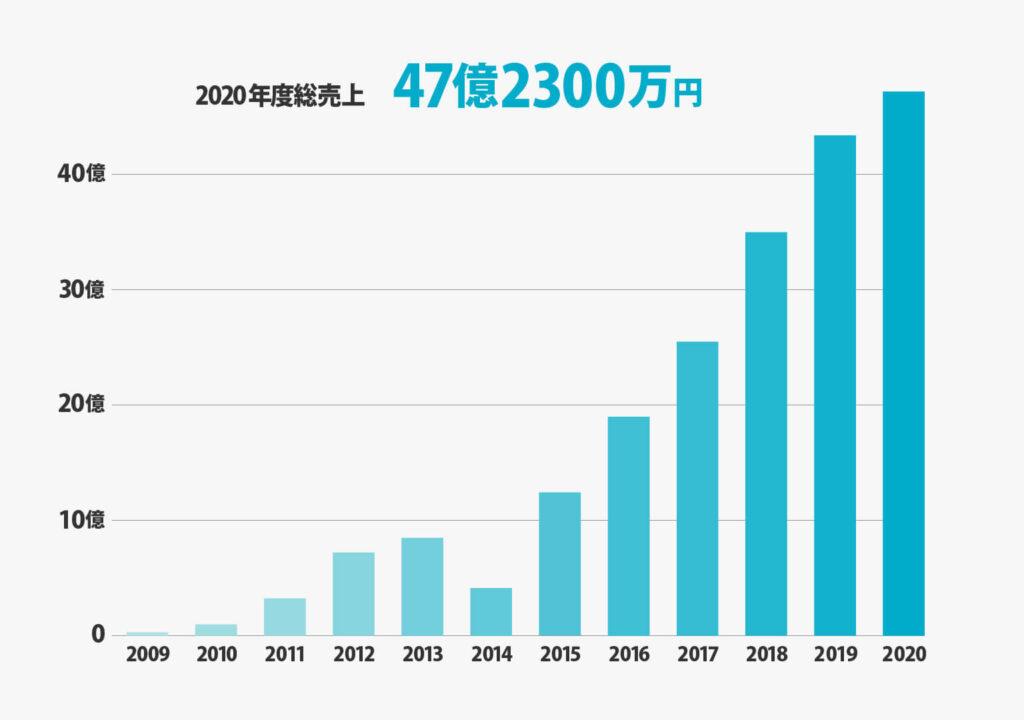 2020年度総売上47億2300万円